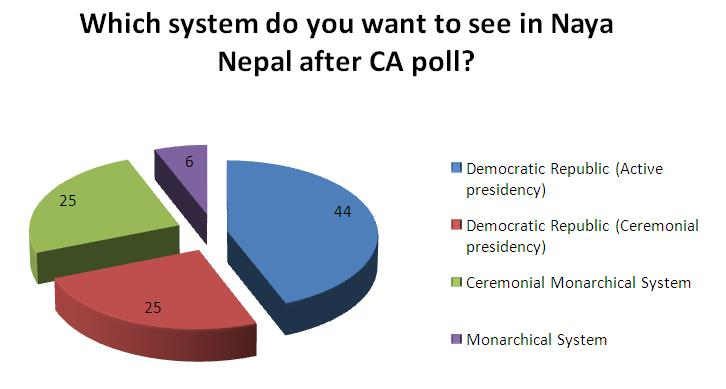 System for New Nepal