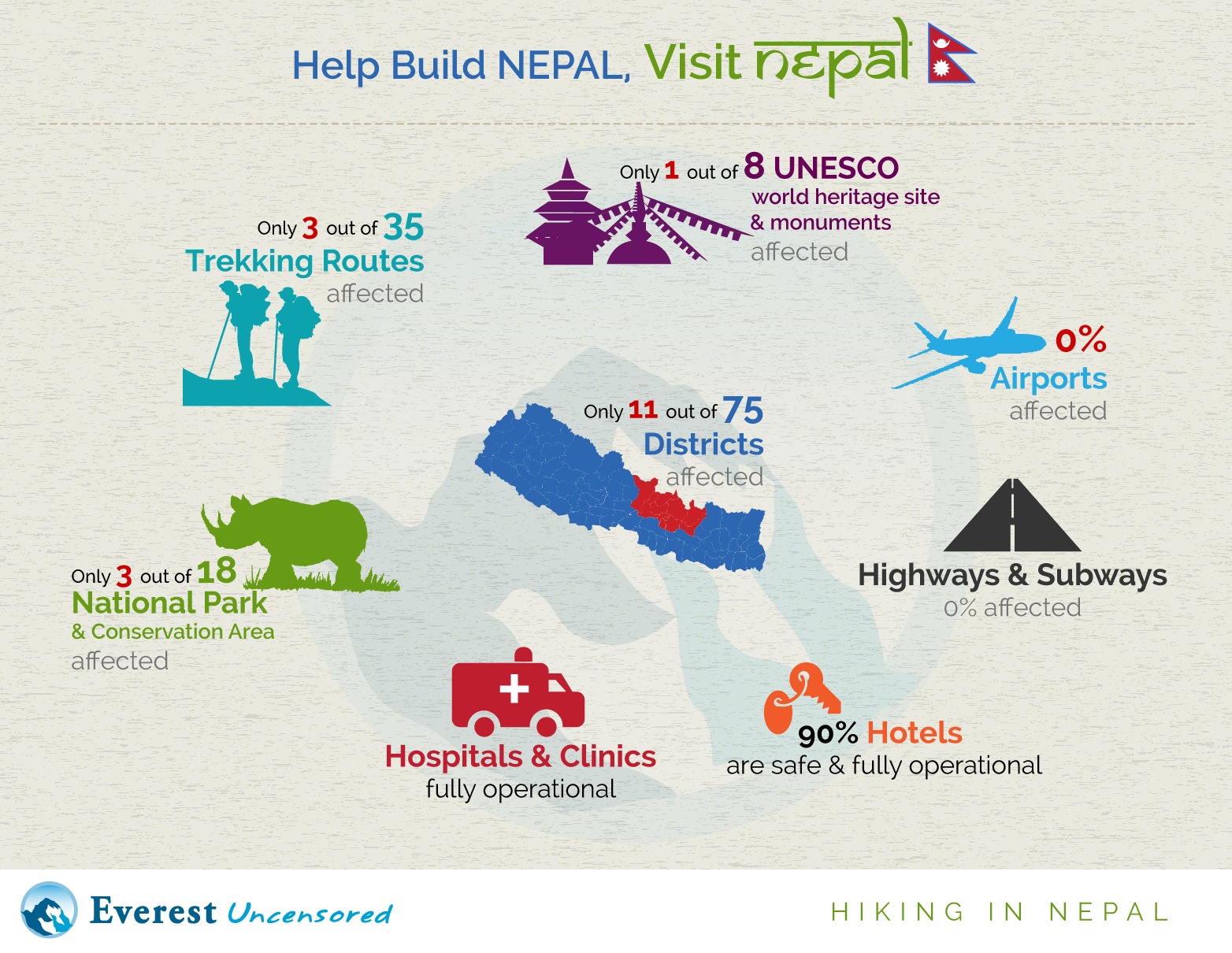 Top 7 Reasons Why Nepal Is Safe To Visit After The Earthquake
